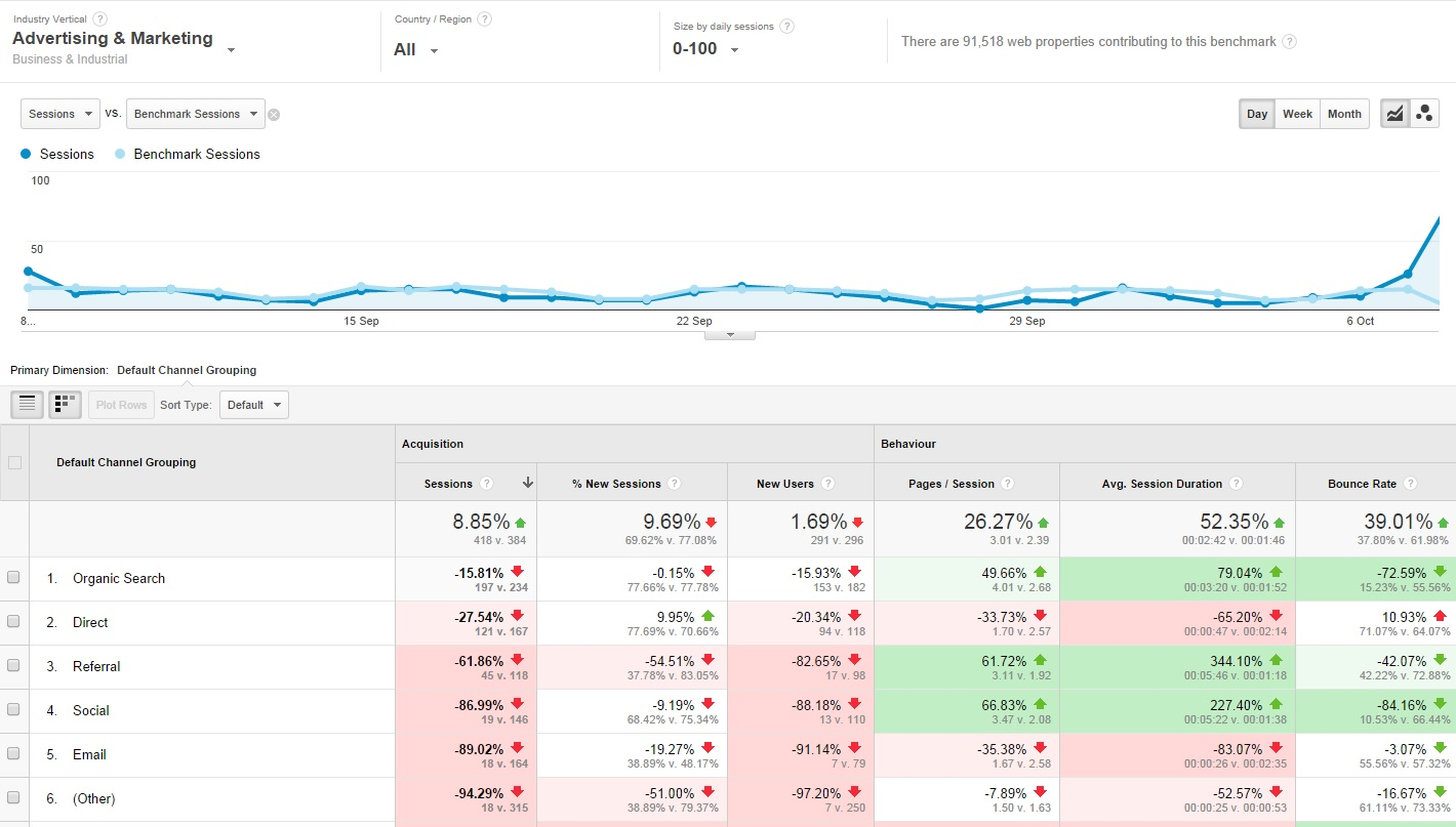 Benchmarking in Google Analytics.