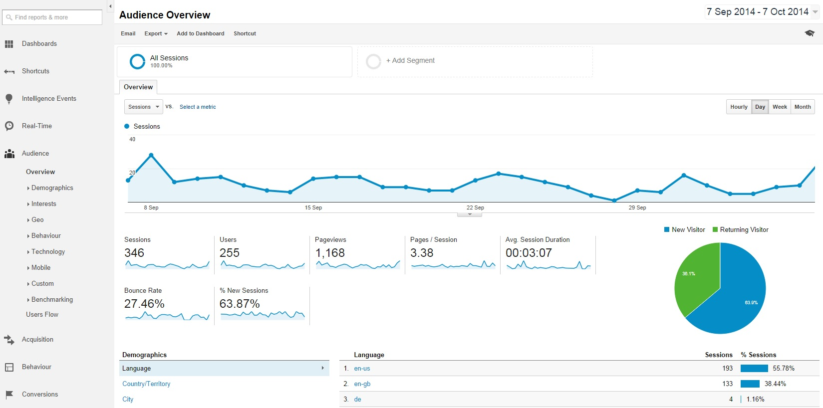 This initial Audience Overview screen in Google Analytics