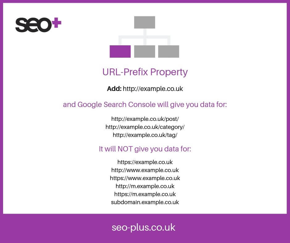 URL Prefix property graphic