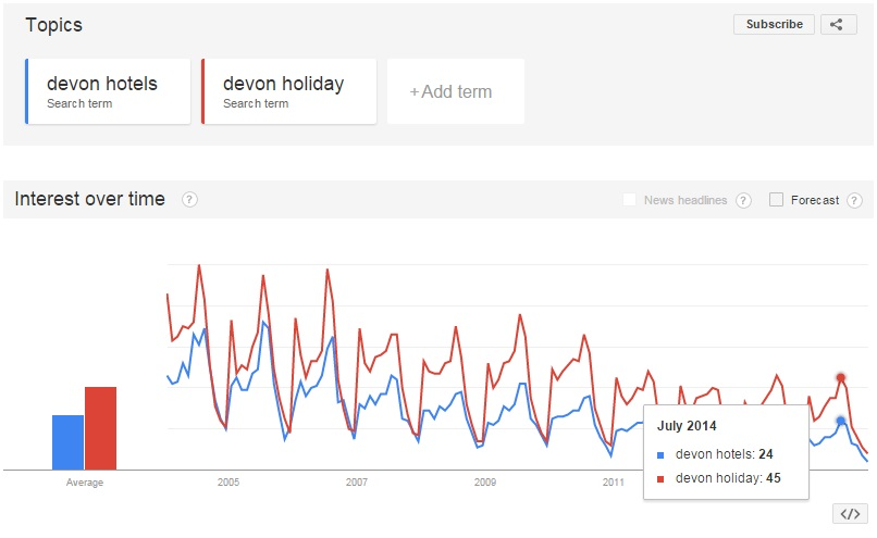 use Google Trends to compare the performance of two or more keywords