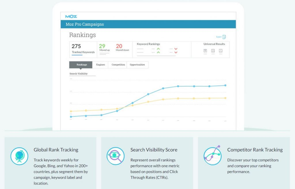 Using Moz Pro gives you access to invaluable data