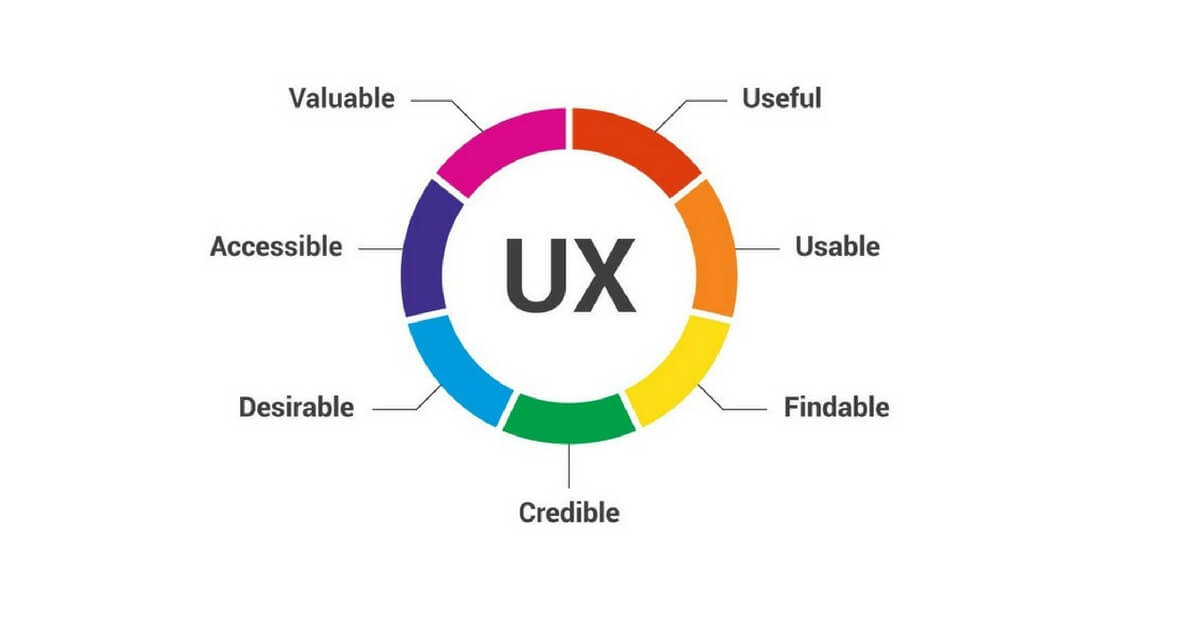 UX (user experience) is the main focus of SEO