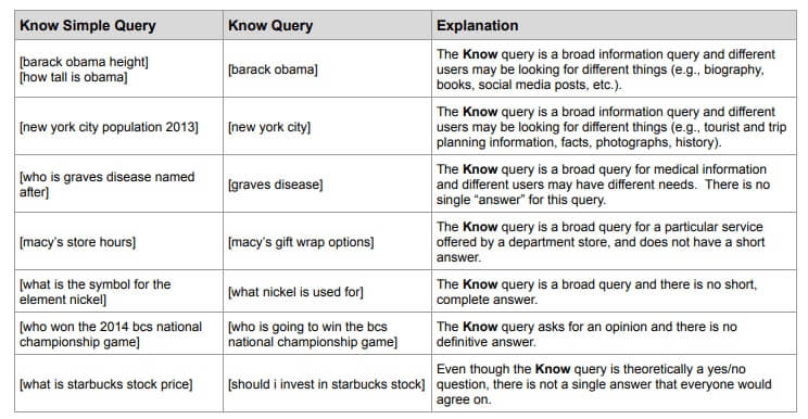 examples from Google's Search Quality Evaluation Guidelines