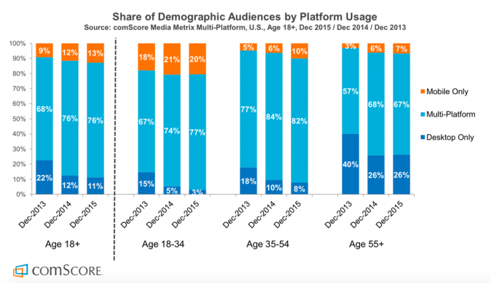 Mobile Vs Desktop Usage Demographic Breakdown