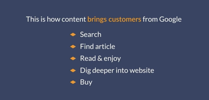 content marketing that brings you customers from Google
