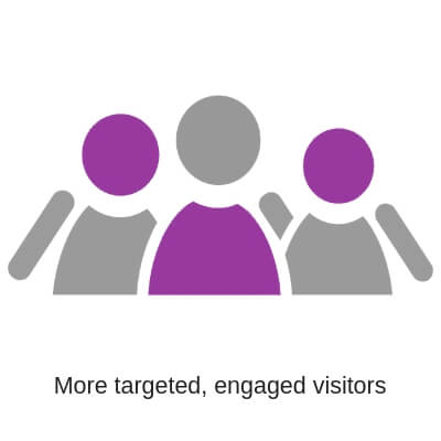 More targeted, engaged visitors