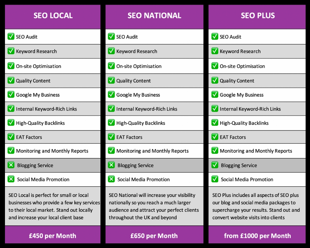SEO packages for service-based businesses