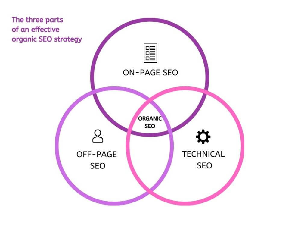 an effective organic SEO strategy pays attention to on-page, off-page and technical SEO