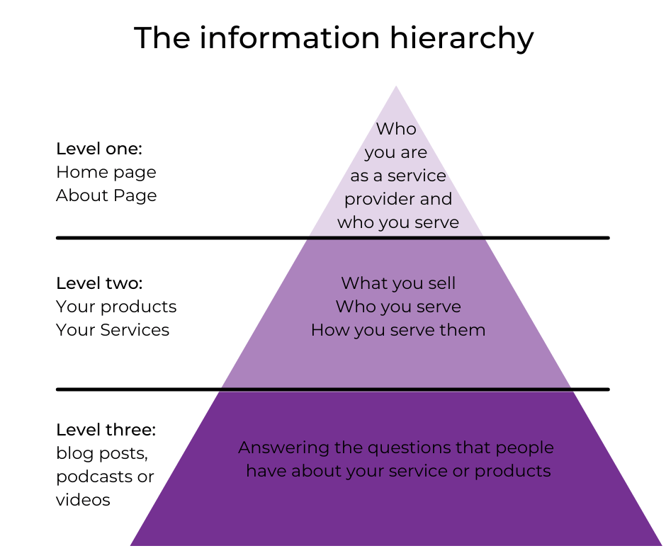 The information hierarchy